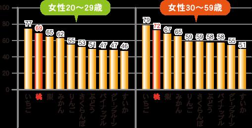 ※NHK放送文化研究所世論調査部「日本人のすきなもの」2008年